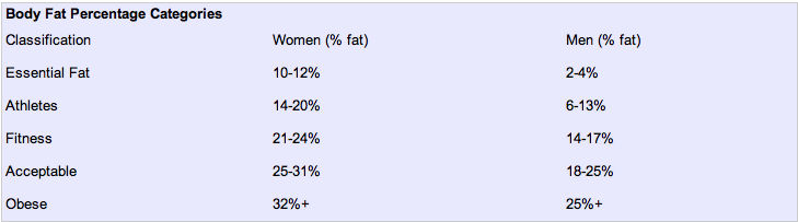 body fat percentages